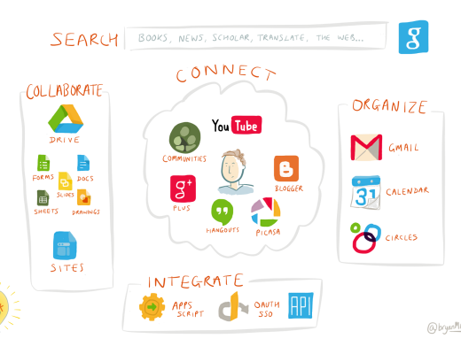 Google Apps Landscape